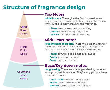 Structure of Fragrance Design
